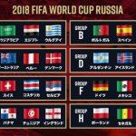 ワールドカップの優勝予想を最新情報も加味して改めて考えてみた!